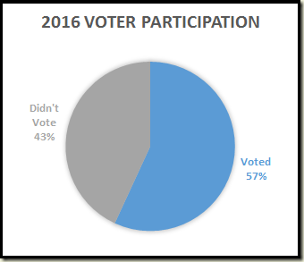 2016-voter-participation
