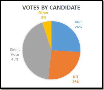 2016-votes-by-candidate